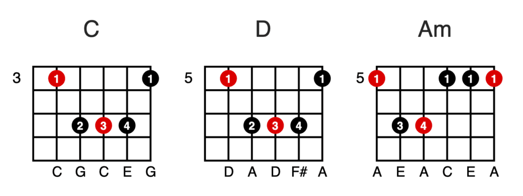 Barre Chords - C - D - Am
