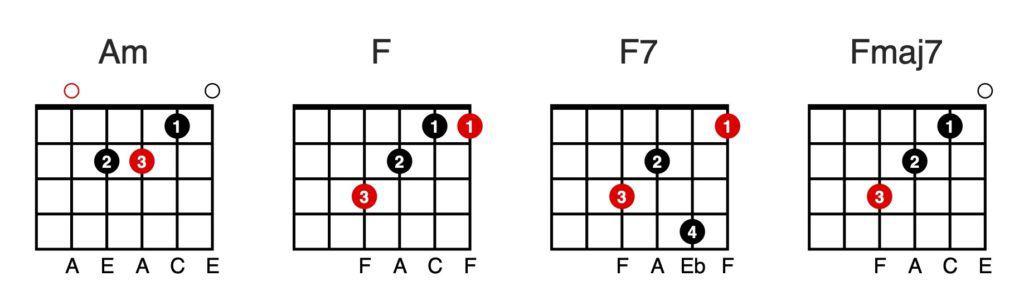 Chord Chart: Am - F - F7 - Fmaj7
