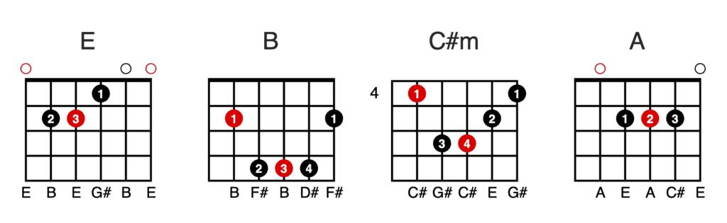 Chord Chart: E - B - C#m - A