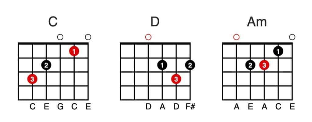 Open Chords - C - D - Am