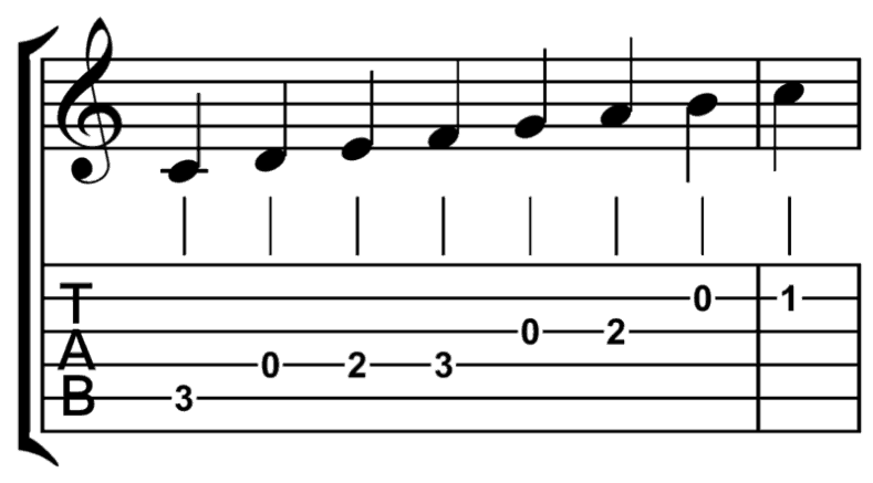 guitar notes for beginners - Diatonic Scale C Tablature