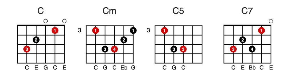 learn to read music for guitar - Chord Sheet C