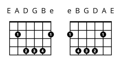 left handed guitar lessons - B Chord