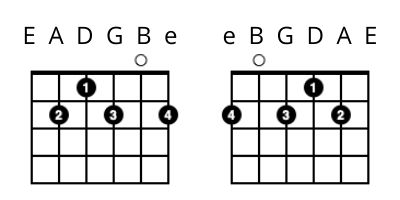 left handed guitar lessons - B7 Chord