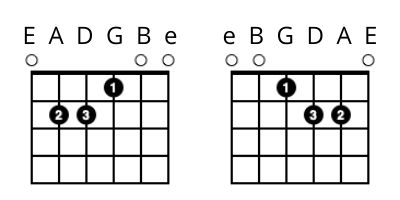 left handed guitar lessons - E Chord