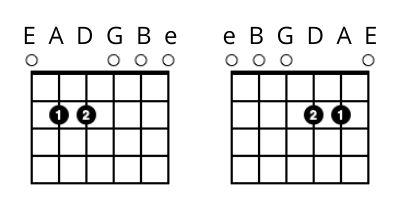 left handed guitar lessons - Em Chord
